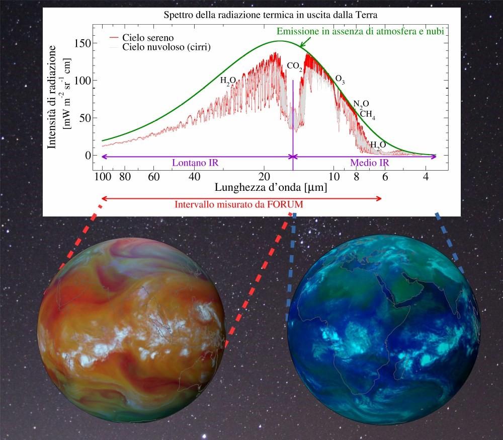 ASI - Un FORUM per guardare il nostro pianeta con occhi nuovi