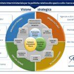 Approvati i documenti di programmazione strategica e operativa dell'Agenzia