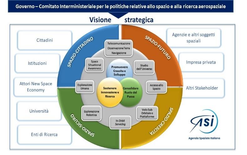 ASI - Approvati i documenti di programmazione strategica e operativa dell'Agenzia